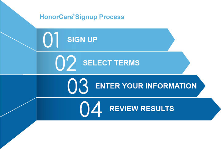 The application process for HonorCare®