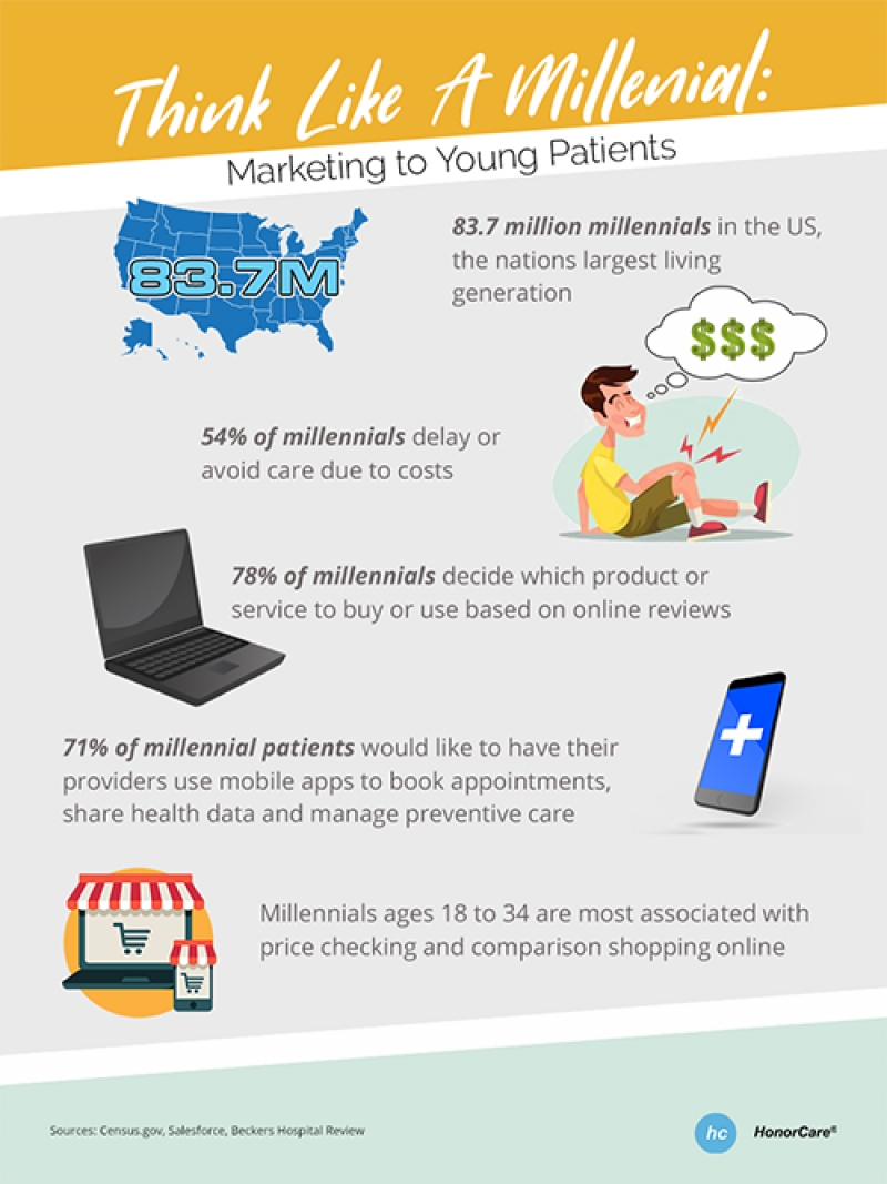 Think Like A Millennial: Marketing To Young Patients